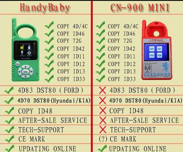 Handy Baby Hand-held Comparison With?Mini?CN900?