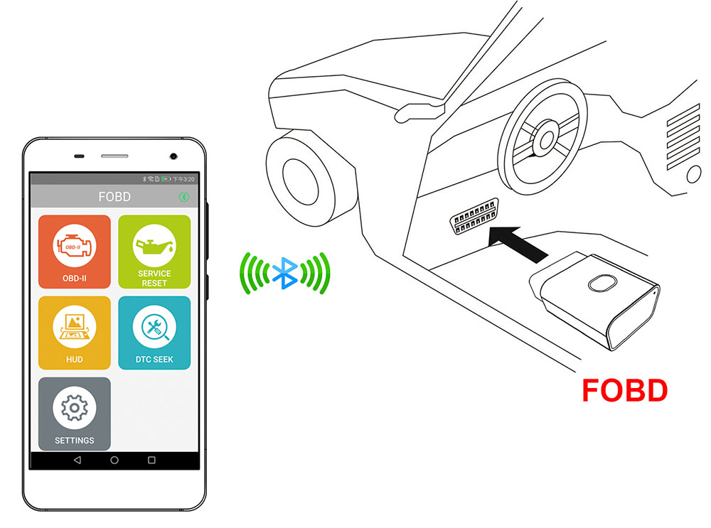Fcar FOBD OBD2 Adapter Plug connect with car and phone