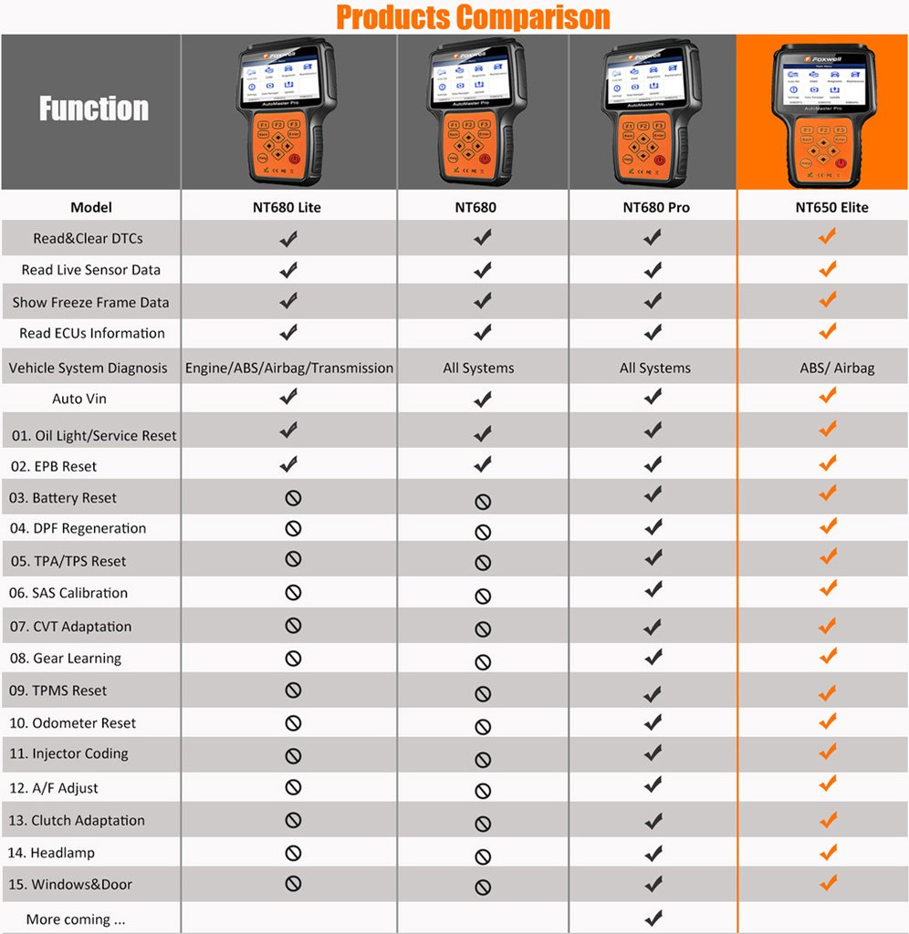 the difference between Foxwell NT680Lite, NT680, NT680Pro, NT650Elite